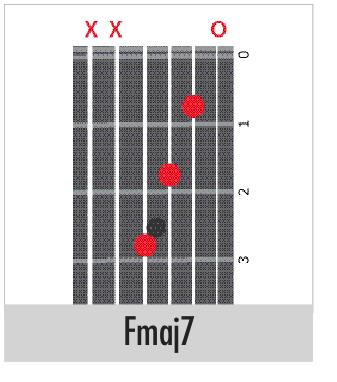 Guitar Chords Fmaj7th