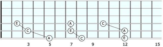 chord tricks