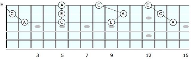Tricks Techniques Guitar Coach Magazine