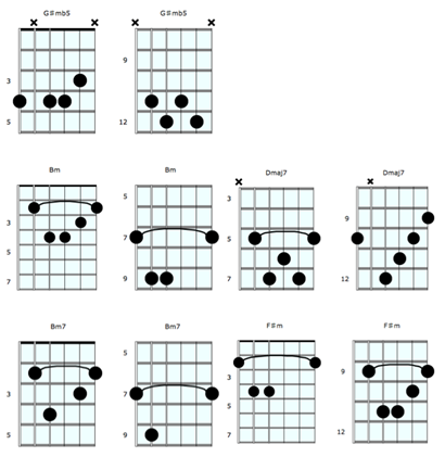 Dominant Chord Tricks Guitar Chords