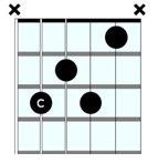 C7 closed chord