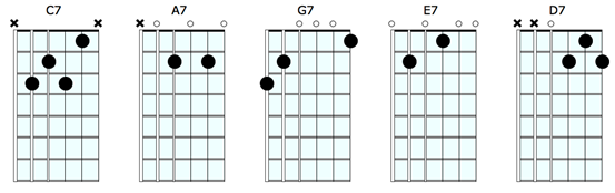 Guitar guitar chords a7 : Dominant Chord Tricks | Guitar Chords