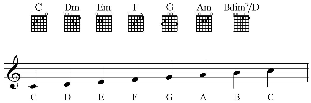 Guitar u00bb Guitar Chords You And I - Music Sheets, Tablature, Chords and Lyrics