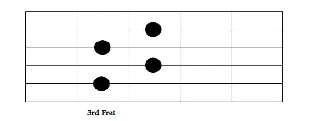 Cmin7b5 Chord