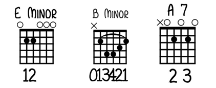 E Minor, B Minor and A7 Chords