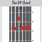 The D9 Chord. Blues Guitar