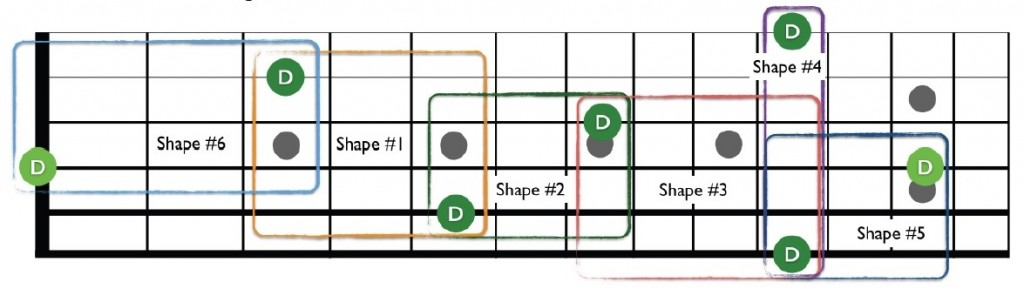 The 6 Octave Shapes for D Notes