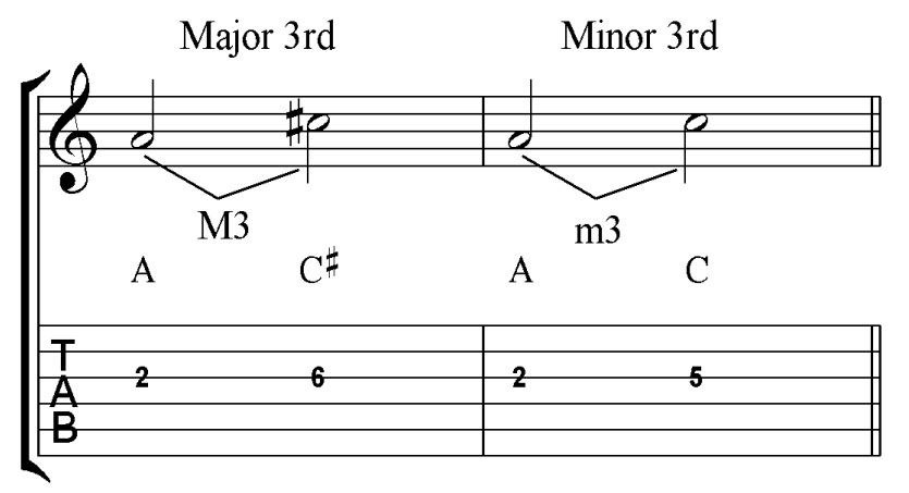 Major and Minor Thirds on Guitar