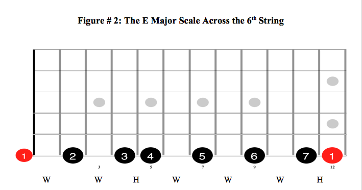 The E Major Scale Across the Sixth String