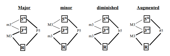 Major, Minor, Diminished, and Augmented Triads