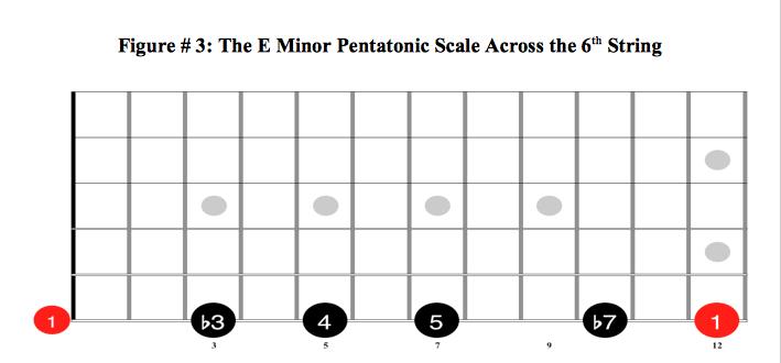 The E Minor Pentatonic Scale Across the 6th String