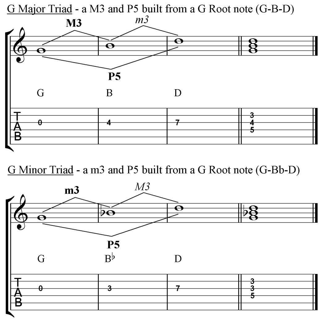 Major and Minor Guitar Triads in G