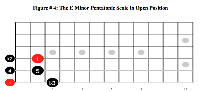 The E Minor Pentatonic Scale in Open Position