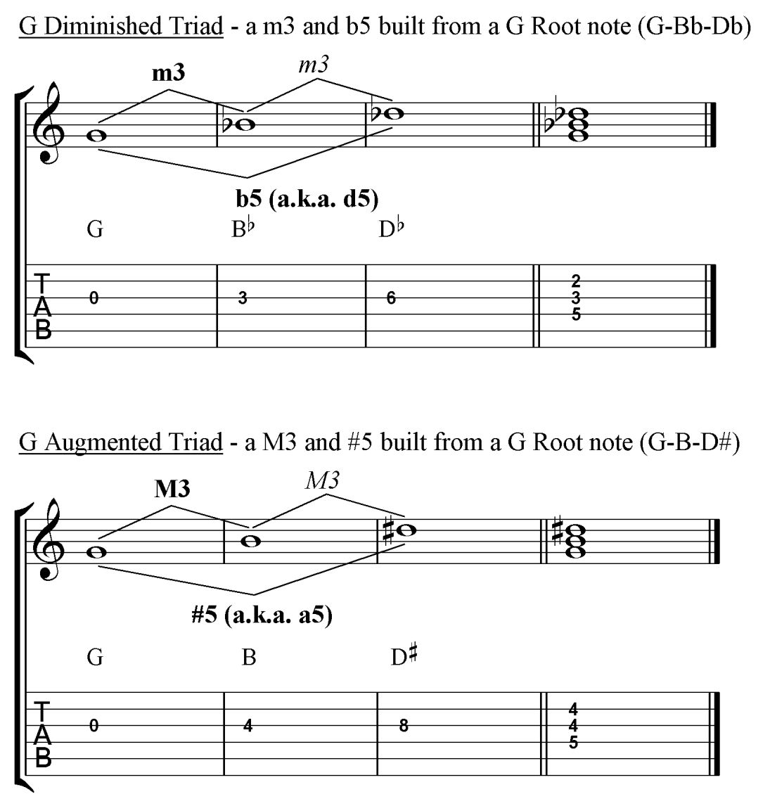 Diminished and Augmented Triads in G