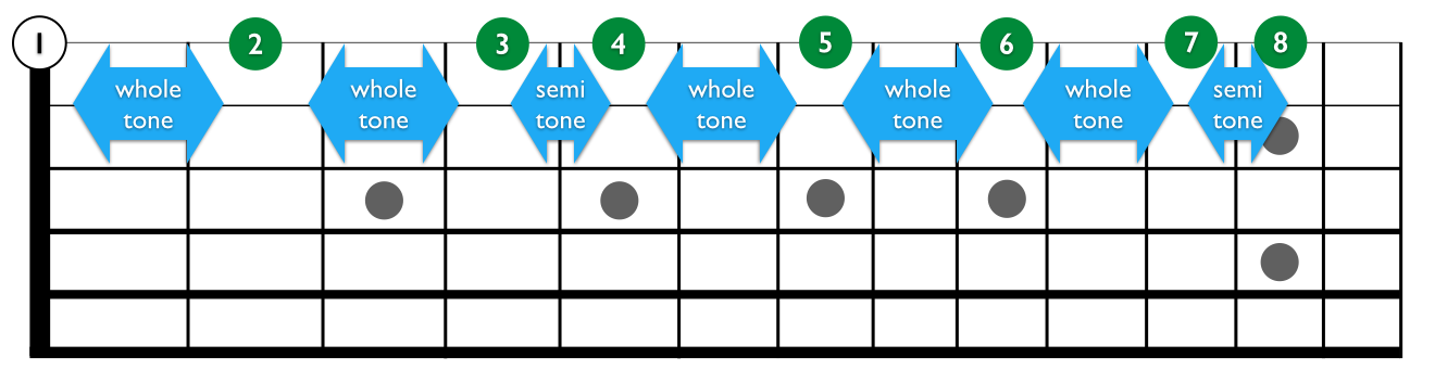 The Intervals of the Major Scale