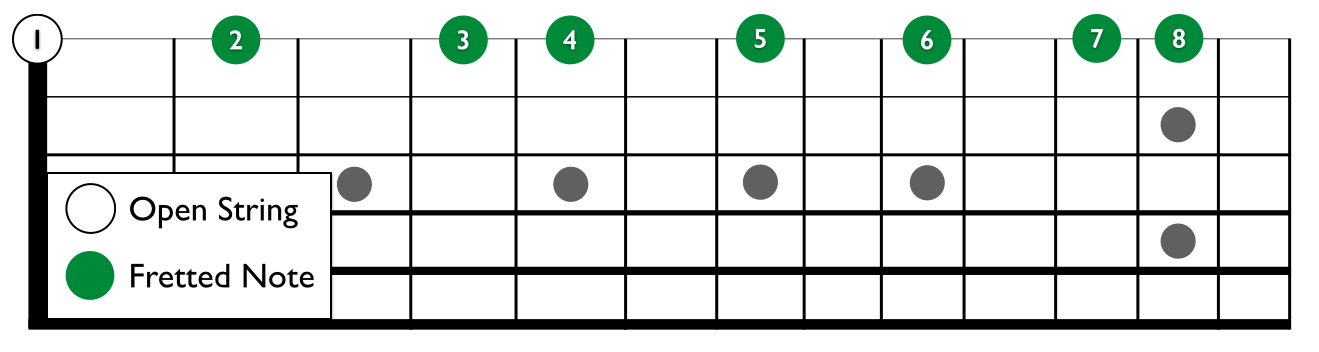 The Scale of E Major on the High E String
