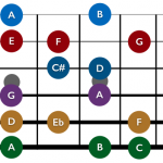Fretboard Fundamentals – Understanding the Major Scale