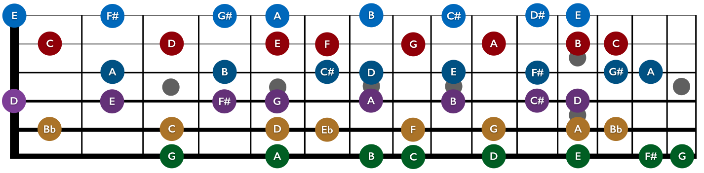 Single-String Scales