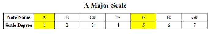 A Major Scale and Power Chord Notes