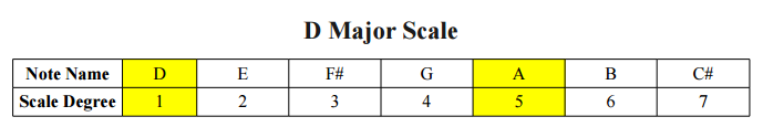 D Major Scale and Power Chord Notes