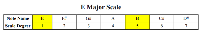 E Major Scale and Power Chord Notes