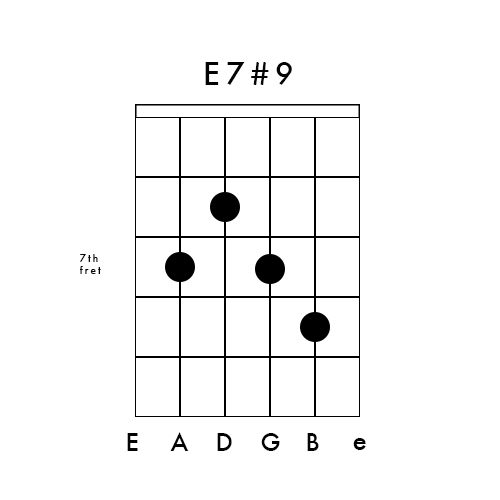 How to Play an E7 Chord on Guitar