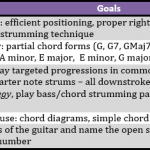 How to Teach Guitar: Roadmap for the First Month