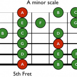 Fretboard Fundamentals – Guitar Modes You Already Know