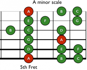 The A Minor Scale
