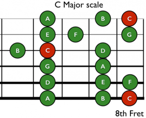 Tje C Major Scale – the Base of Ionian and Aeolian Guitar Modes