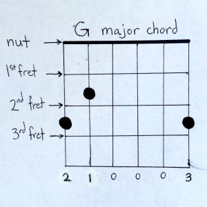 Easy Guitar Chords 1: G Major Chord Diagram