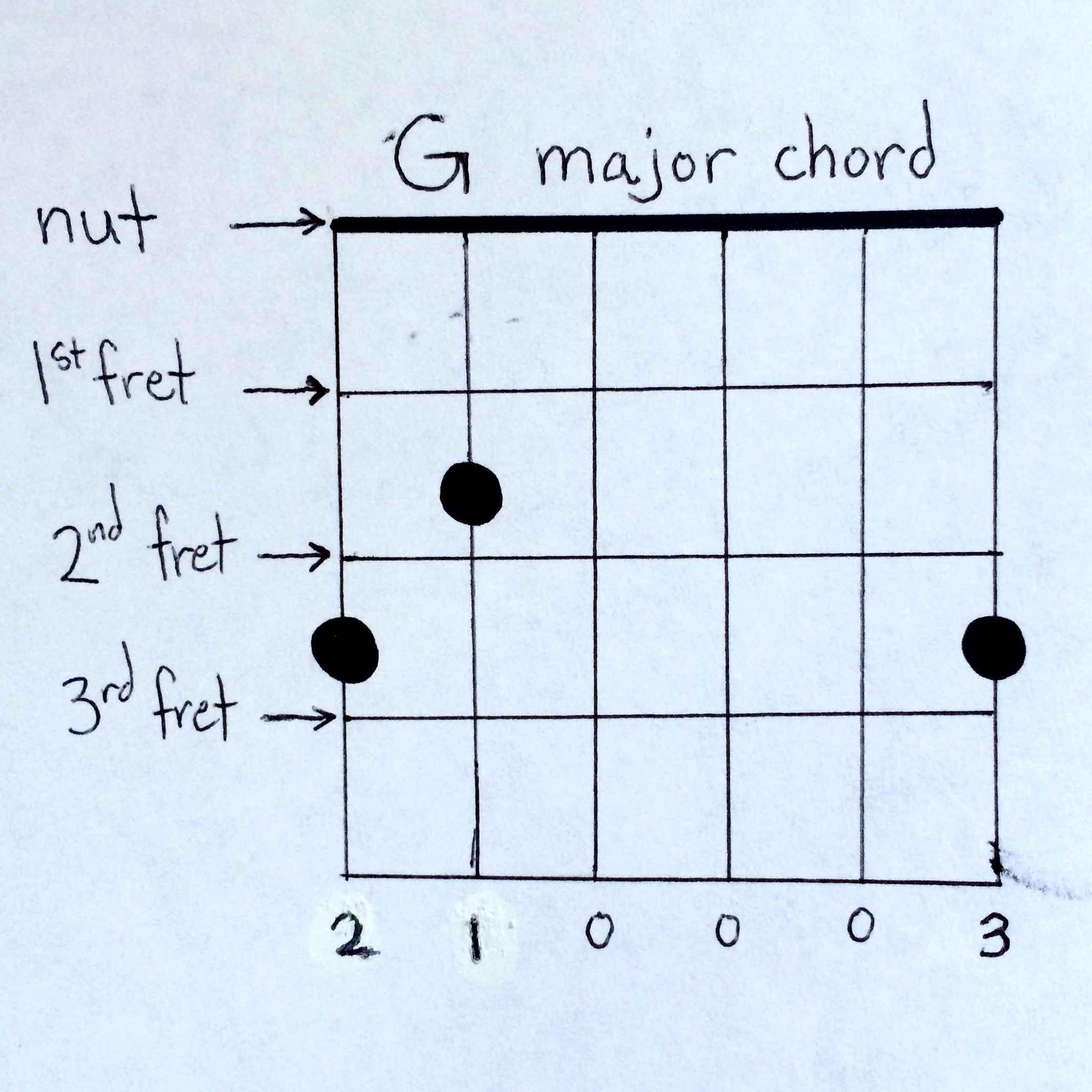 Easy Guitar Chords For Beginners Guitar Coach